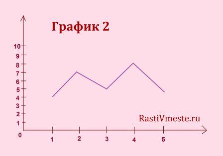 metodika-10-slov-rezultat-grafik-2