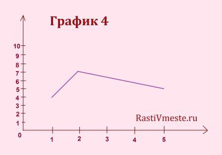 metodika-10-slov-rezultat-grafik-4