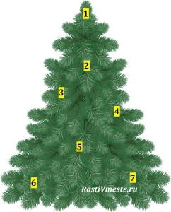 Новогодняя игра Украсим елку