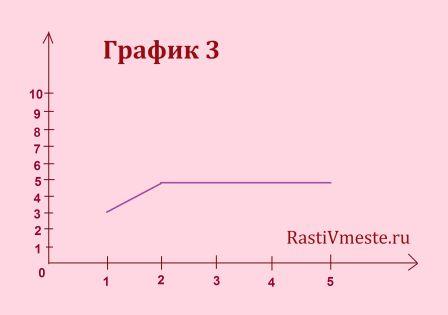 диагностика памяти методика 10 слов